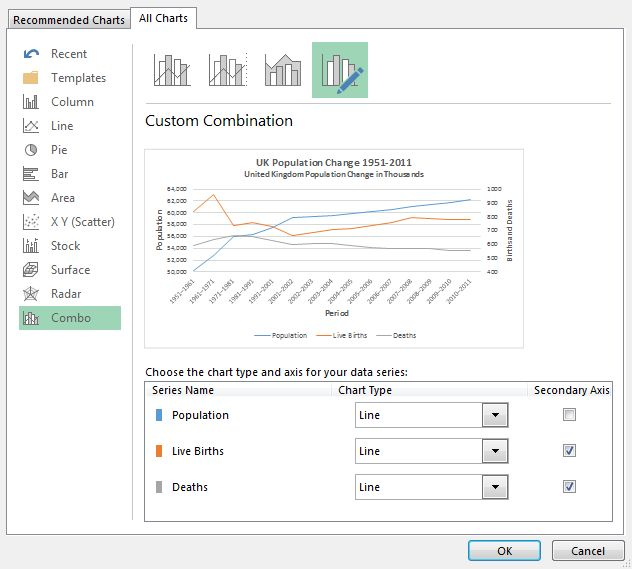 Gráfico de Excel Combo