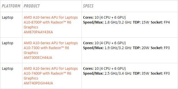 APUs de AMD carrizo