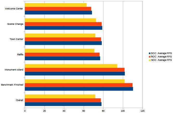 Bioshock Resultados de referencia Gráfico