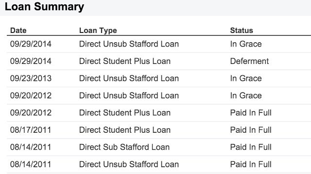préstamo de estado