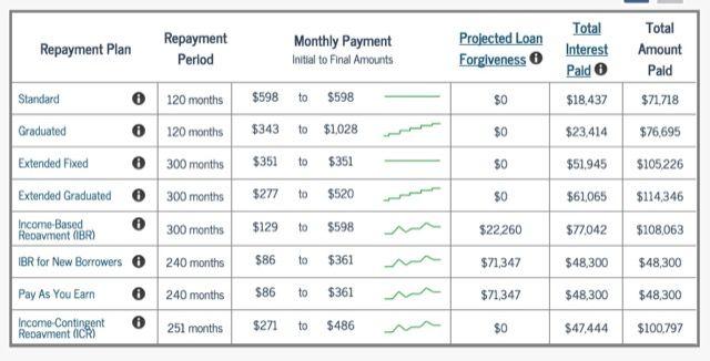 amortización-planes estudiante de préstamo