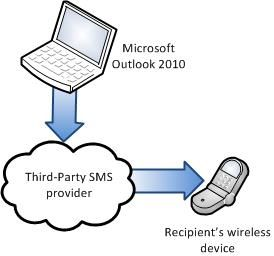 enviar SMS-windows-perspectiva