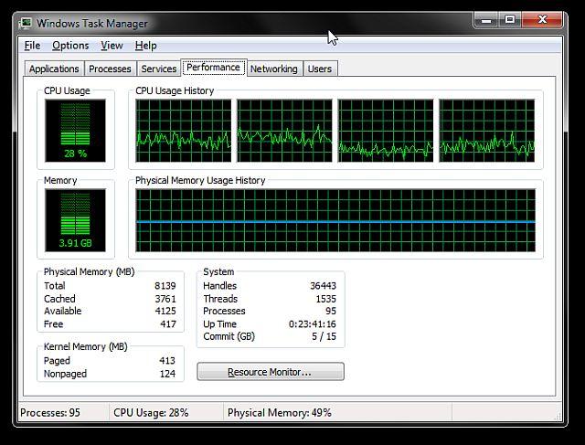 Ficha Rendimiento del Administrador de tareas de Windows
