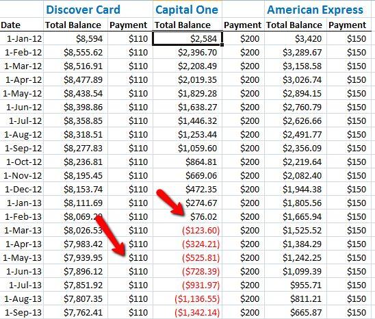 El reembolso de la deuda de automatización con Microsoft Excel