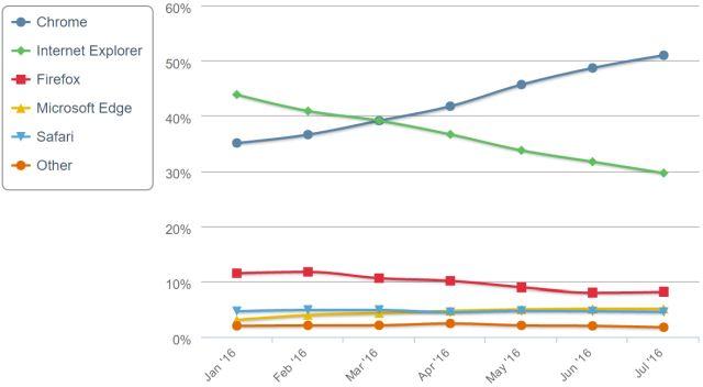 NetMarketShare Browser Estadísticas de uso