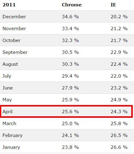 W3schools Browser Estadísticas de uso