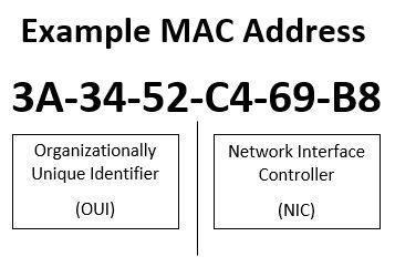 Ejemplo Dirección MAC