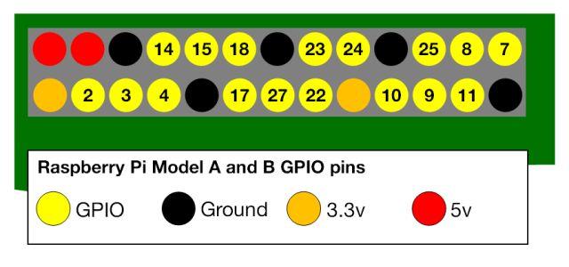 Frambuesa Pi modelo A y el diagrama de pinout B de RaspberryPi.org