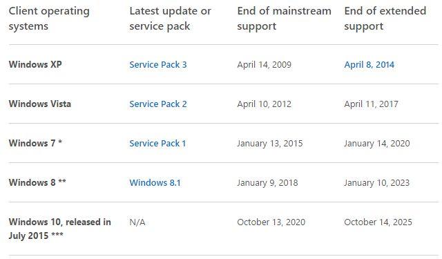 Ciclo de vida de soporte de Windows