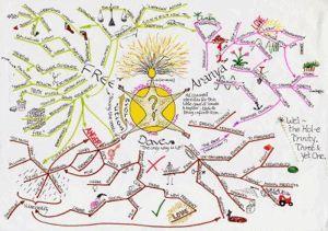 Los mapas mentales: 3 sencilla idea de software de mapeo para mac