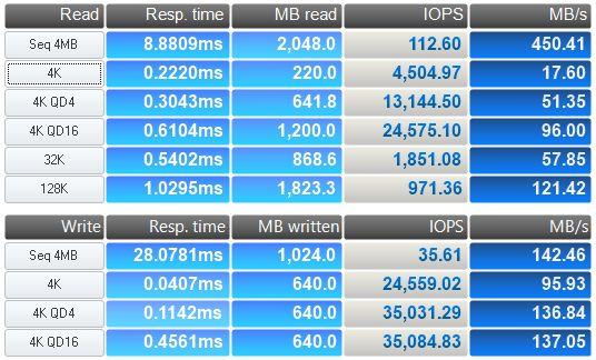 OLALA_SSD_ANVIL_BENCHMARK