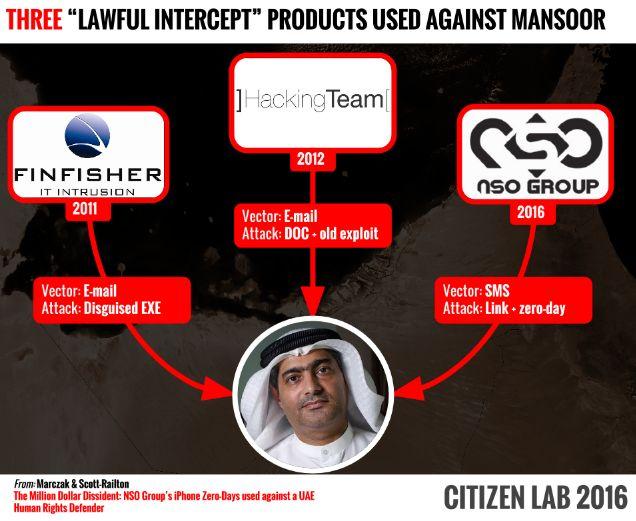 Intercepta legales utilizados en contra Mansoor