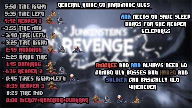 overwatch Junkenstein`s Revenge Infographic