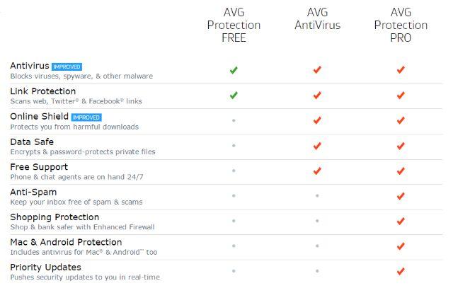 AVG-Edición-Comparación