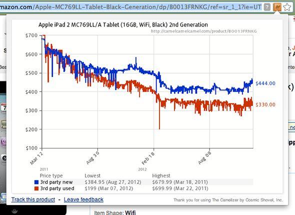 historial de precios de cromo