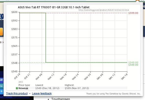historial de precios de verificación