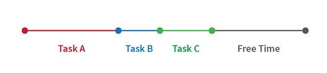 singletask-multitarea-secuenciales-tareas