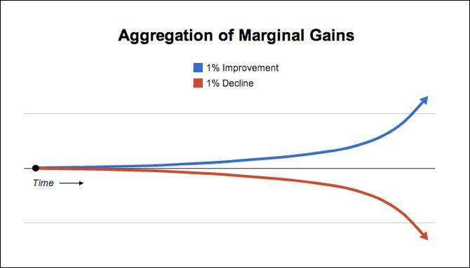 Las ganancias marginales