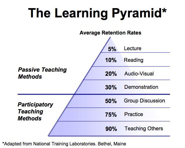 La pirámide de aprendizaje