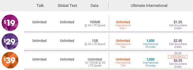 móviles-Data-planes-ultra-móvil