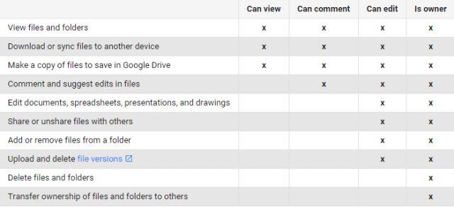 google-drive-compartir-derechos