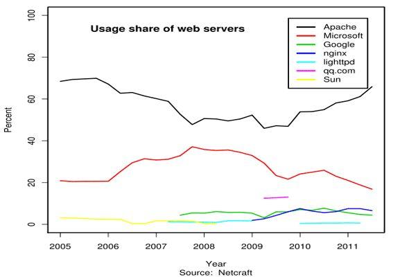 tecnologías para el sitio web
