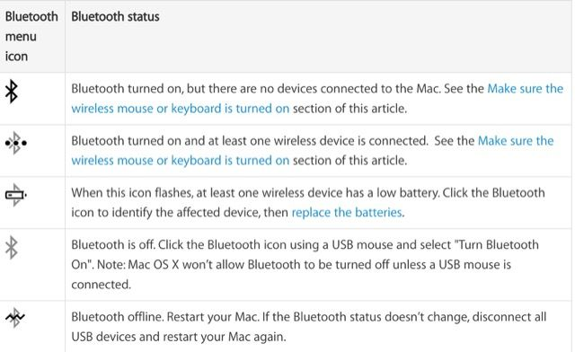 mac-bluetooth-estado