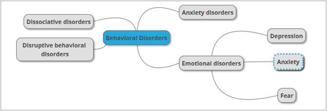 la escuela de psicología mente mapa