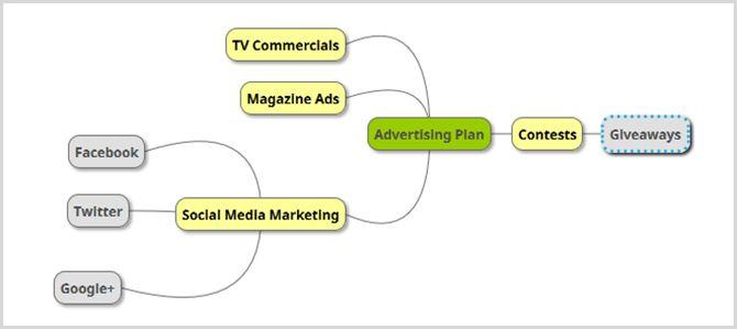 la publicidad de negocios mapa mental