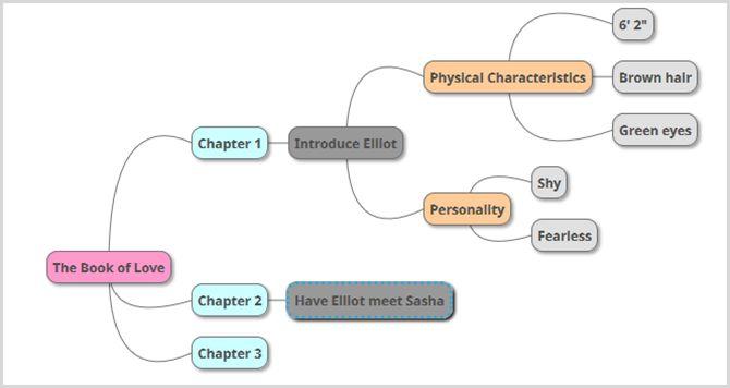 autor mapa mental