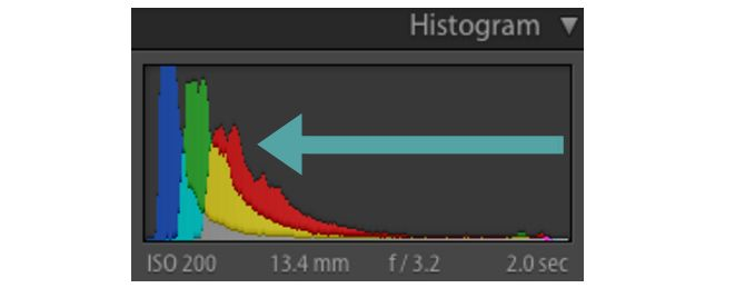 Histograma subexpuestas