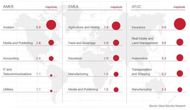 Cisco malware Amenazas por sectores y regiones