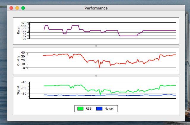 inalámbricos-diagnóstico rendimiento