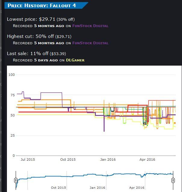 fallout_4_prcing_graph