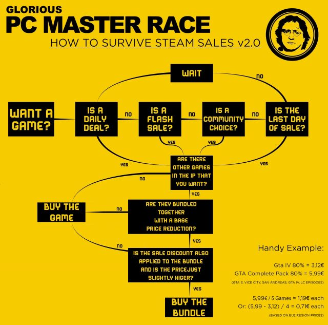 pc_master_race_infographic