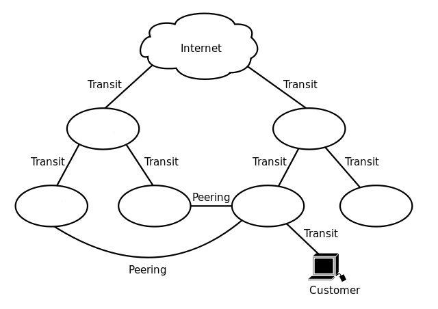 isp-mirando-explicación-diagrama