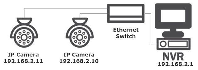 Básico Cámara de red IP