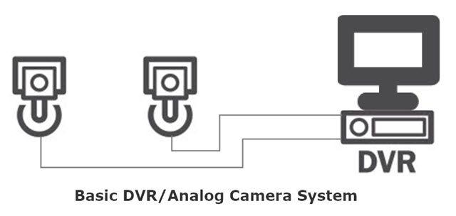 Sistema básica de la cámara DVR