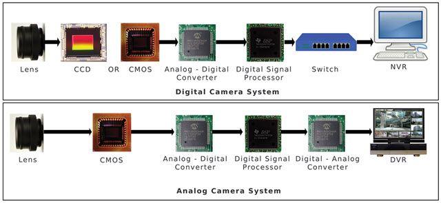 Diferencias cámara analógica y digital