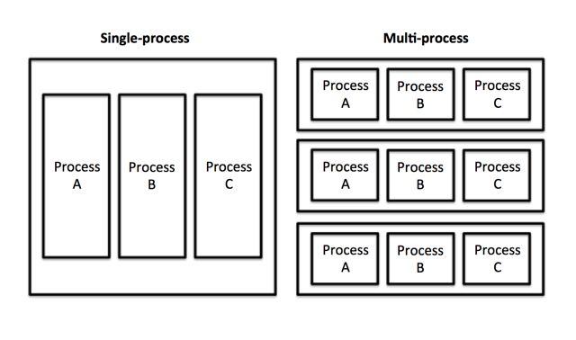 De un solo v-multiproceso