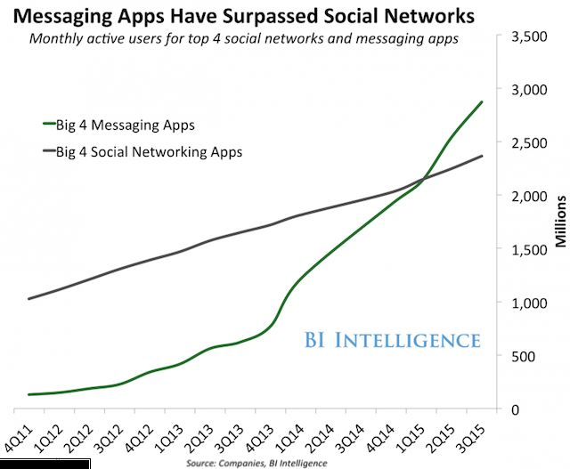 twitter-WhatsApp-Graph-messaing-apps-sociales-redes