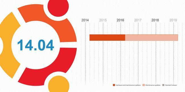 """¿Por qué los usuarios de windows xp deben cambiar a ubuntu 14.04 lts """"tahr de confianza"""""""